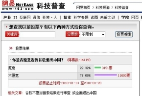 「Googleは中国から撤退してもいい?」の結果は反対77.68%
