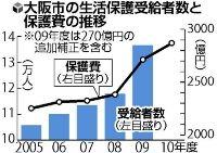 大阪市の生活保護受給者数・保護費
