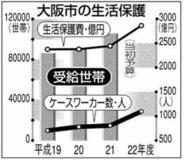 大阪市の生活保護費