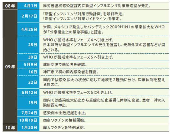 パンデミック2009H1N1に関する主な出来事