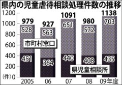 沖縄県内の児童虐待相談処理件数の推移