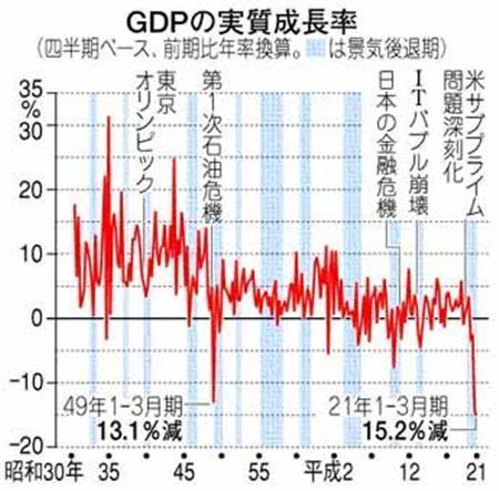 GDPの実質成長率