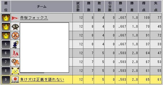 順位表201177