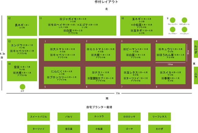 作付け表net