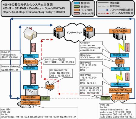 X05HT 擬似モデム化 システム全体図