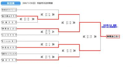 秋田県予選スコア