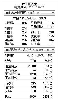 2010年5月成績