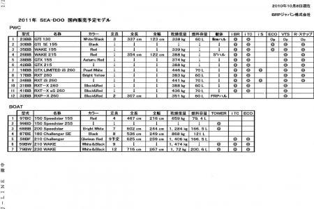 2011 SEA-DOO国内販売予定ラインナップ