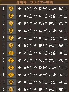 20110116ニセコ戦績