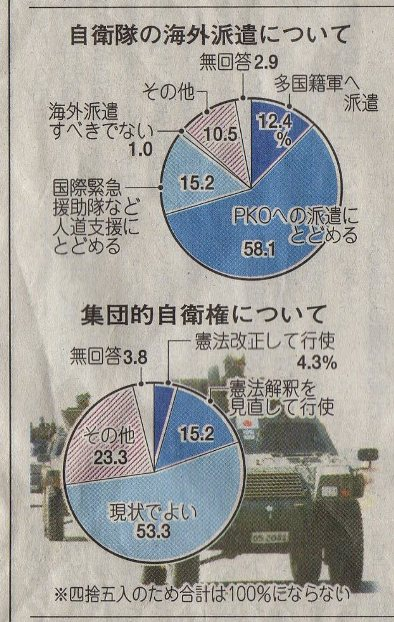 山陽新聞円グラフ 2009.10.05(月曜) 01p
