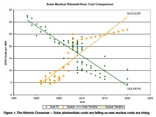 Nuclear-Solar Crossover Detai
