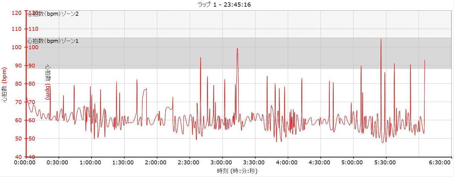 自転車の 自転車 心拍数 時計 : 心拍数 - Heart rate
