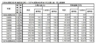 1964(昭和39)年(組合設立年)~1974(昭和49)年までの入場人員・売上高推移