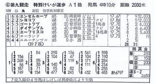 エンゼルホープの成績表