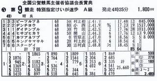 ビーツルツネが優勝した際の成績表