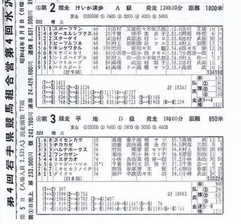 初勝利の成績表