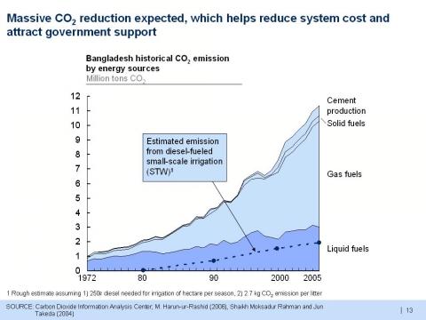 BG_CO2