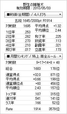 tenhou_prof_20100408.jpg