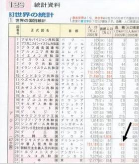 902 統計資料で台湾の3.6万k㎡を含む中国の国土の面積を960万k㎡と表記(帝国書院:129頁)