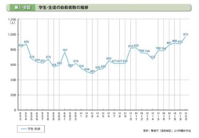 縮小自殺グラフ