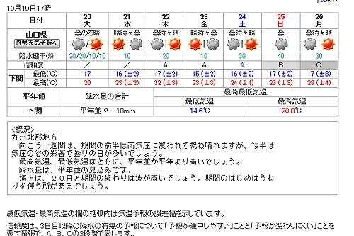 山口県西部の天気予報