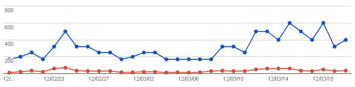 2012/03/23の検索数グラフ(ウェブマスターツール)
