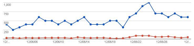 2012/07/02の検索数推移グラフ