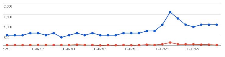 2012/08/02の検索クエリ一覧(ウェブマスターツール)の上位