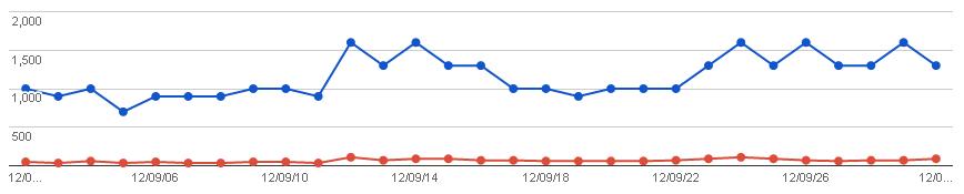 2012/10/02の検索数推移グラフ