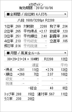tenhou_prof_20100921.png