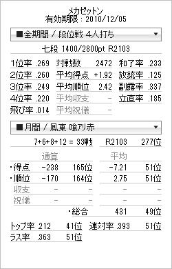 tenhou_prof_20101113.png