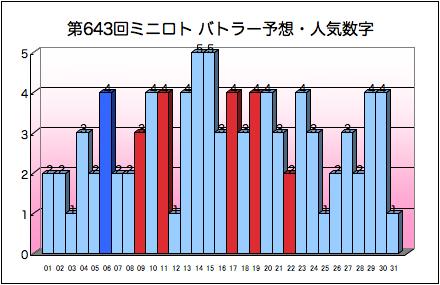 miniloto_graph_643.png