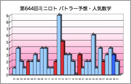 miniloto_graph_644.png
