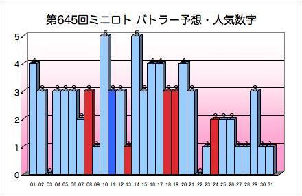 miniloto_graph_645.png