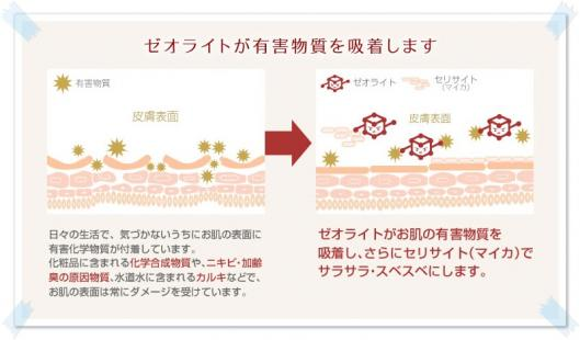 ゼオライトが有害物質を除去