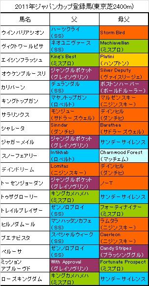 ジャパンカップ登録馬