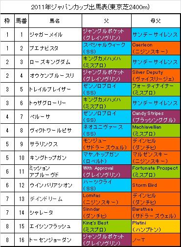 ジャパンカップ出馬表