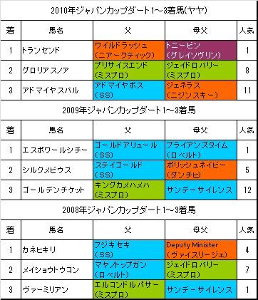 ジャパンカップダート過去3年
