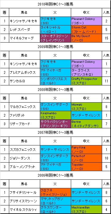 阪神C過去5年