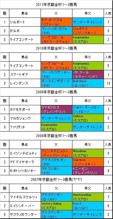 京都金杯過去5年