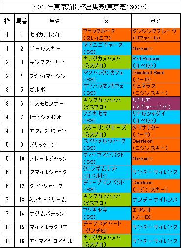 東京新聞杯出馬表
