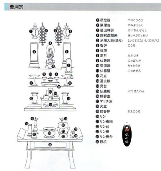 曹洞宗仏壇の飾り方
