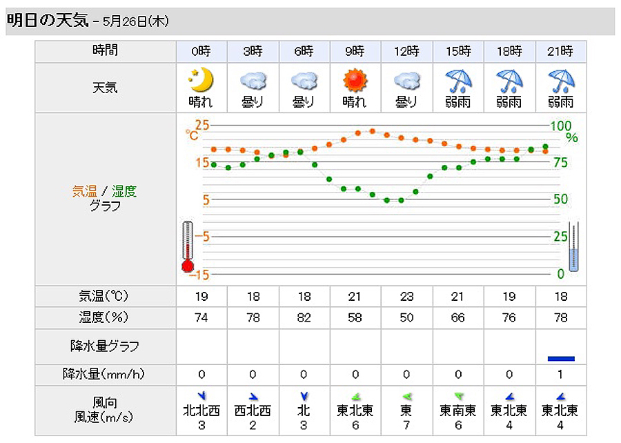 明日の伊丹空港の天気予報・風向き&風速に注目!わんふぉ~の予感(^^)