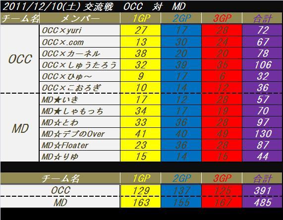 交流戦 OCC vs MD