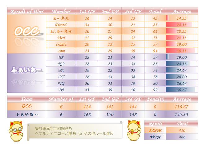 20120407_OCCvsふぁいあー