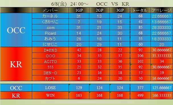 OCC vs KR