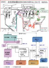 汚染水処理・再循環系の俯瞰図