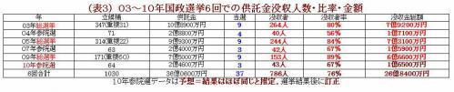 03・05・09年総選挙での供託金没収人数・比率・金額