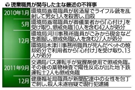 大阪市不祥事