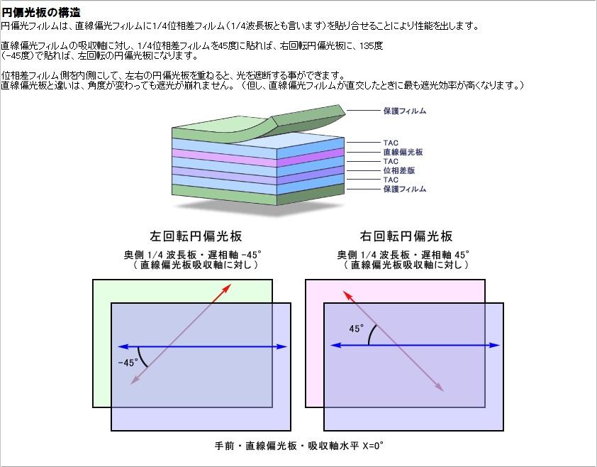 円偏光版の構造